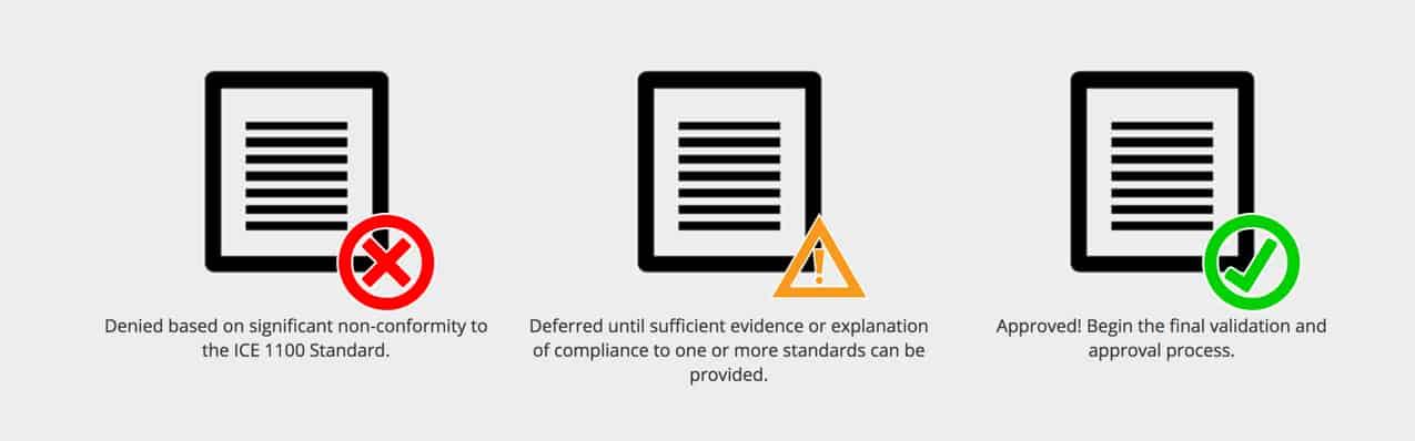 Denied Deferred Approved