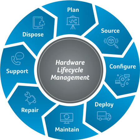 Hardware Lifecycle Management
